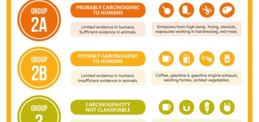 substante-cancerigene-sau-posibil-cancerigene