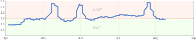 google-site-performance