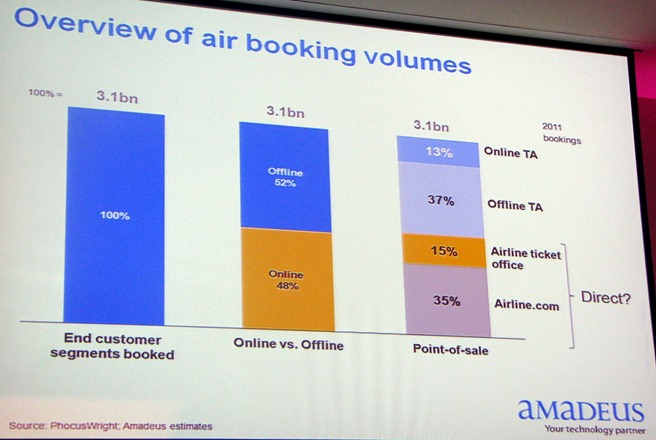 overview-of-air-booking-volumes