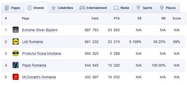 top5-branduri-in-romania-pe-facebook