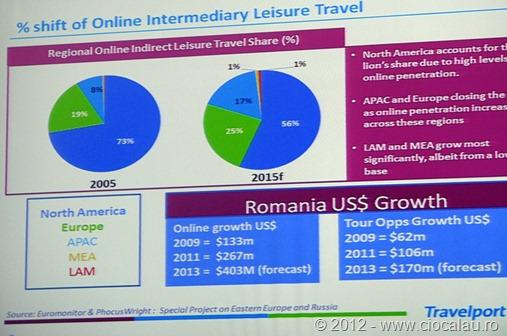 01-travelport-travel-tech-2012-cluj
